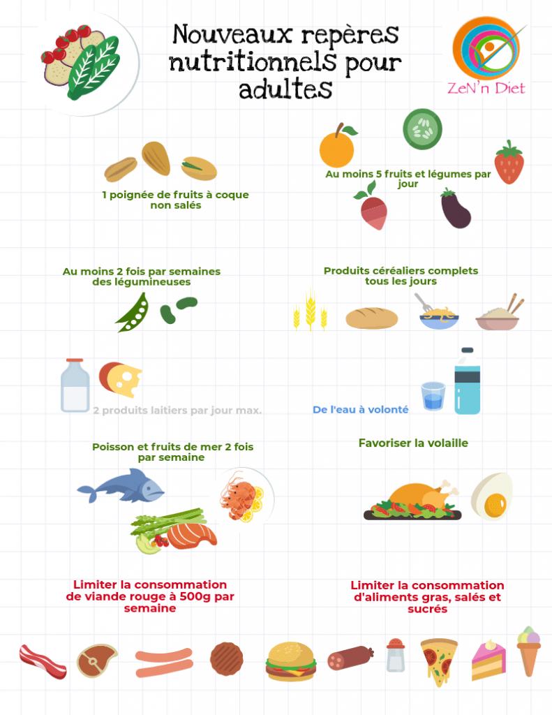 Alimentation saine et minceur-Repères nutritionnels